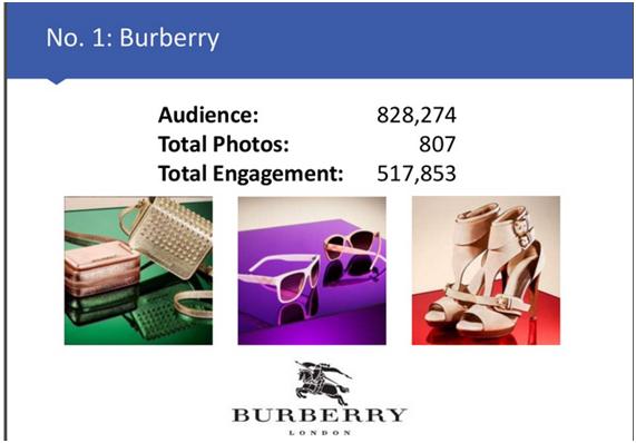 Burberry en Instagram