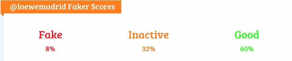 RadiografAi??a de los seguidores de Loewe. Porcentaje de falsos, inactivos y de calidad.