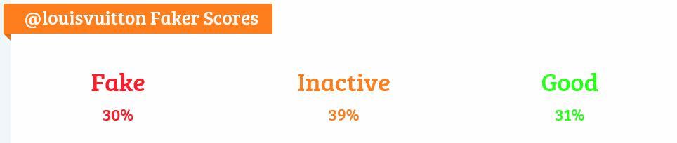 RadiografAi??a de los seguidores de Vuitton. Porcentaje de falsos, inactivos y de calidad.