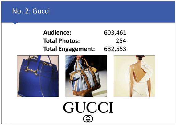 Gucci en Instagram