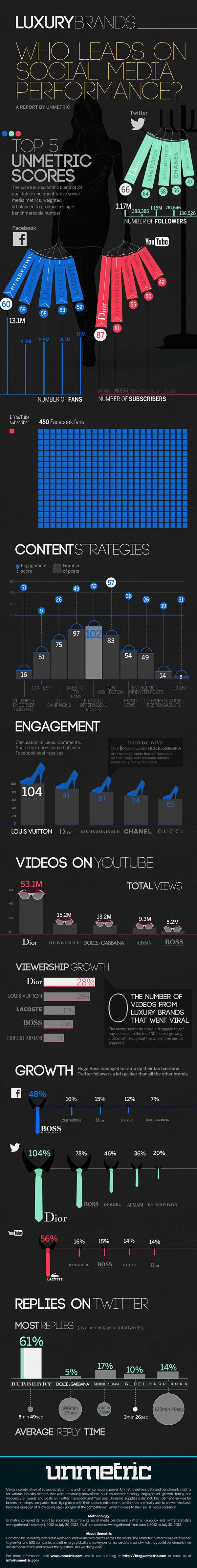 Infografía de Unmetric sobre la estrategia de las marcas de lujo en las Redes Sociales.