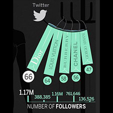 Seguidores de las marcas de lujo en Twitter