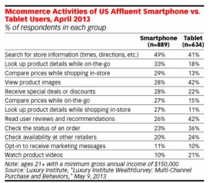 Los usos del smartphone en el proceso de compra de productos de lujo, según el informe del Luxury Institute de mayo de 2013.