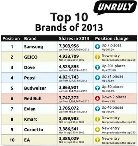 Marcas cuyos vídeos fueron los más virales en 2013, según el estudio de Unruly.