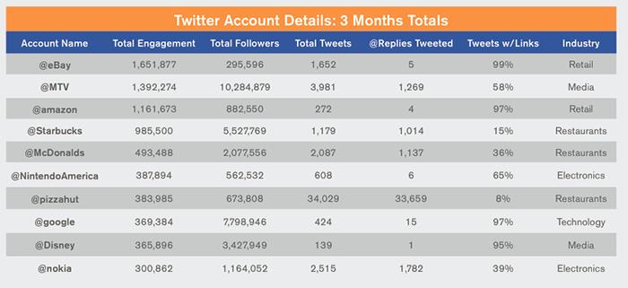 Las 10 marcas del Interbrand con más engagement en Twitter, según Simply Measured. Ninguna pertenece al sector lujo.