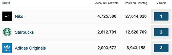 Las tres marcas más populares en Instagram.