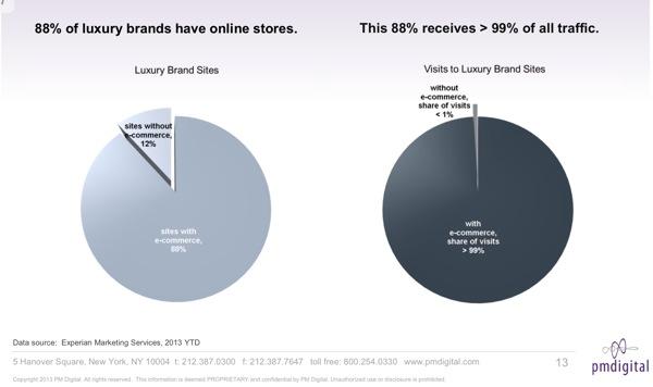 GrA?ficas que reflejan el porcentaje de marcas de lujo con e-commerce en 2013 y su capacidad de concentraciA?n del trA?fico.
