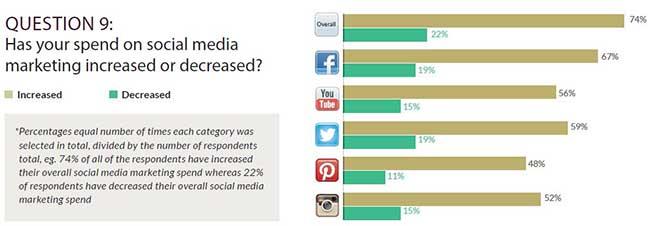 Tendencias en la inversión en redes sociales por parte de los profesionales y marcas del sector lujo. El estudio refleja que el 74%  de los encuestados aumentaron el presupuesto para Social Media en general.
