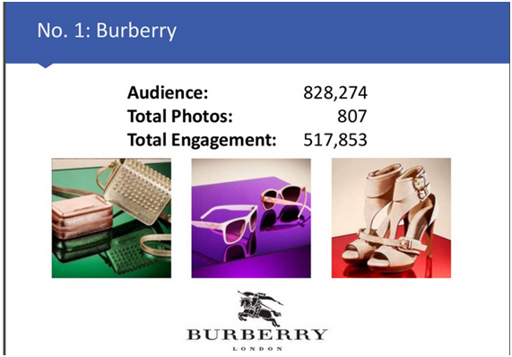 Burberry en Instagram