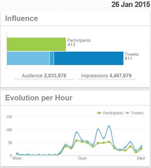 RadiografAi??a del impacto de la campaAi??a #TwitterFashionWeek en su primer dAi??a, segA?n datos de Tweet-Tag.